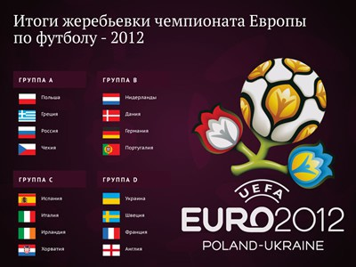 Итоги жеребьевки Чемпионата Европы по футболу — 2012